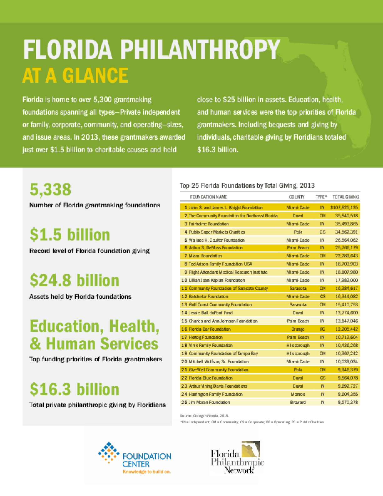 Florida Philanthropy at a Glance
