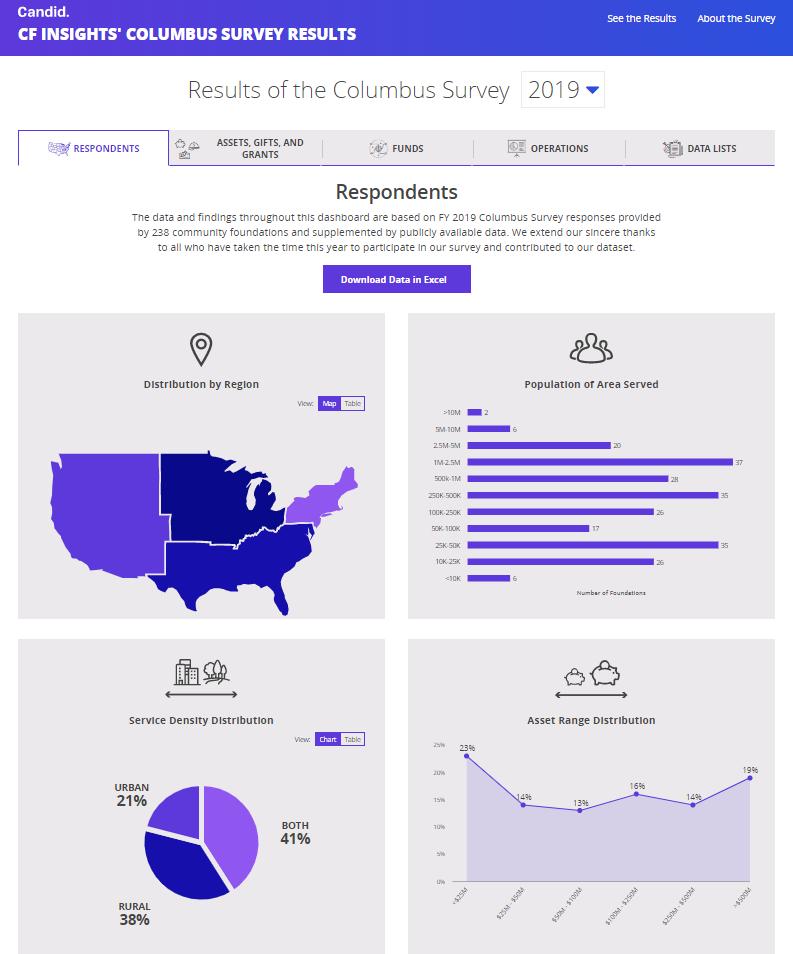 2019 Columbus Survey Results